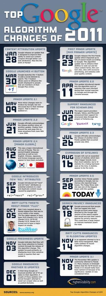 Cambios en el algoritmo de Google durante el 2011