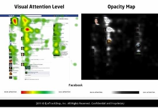 Puntos de fijación en Facebook en 2011