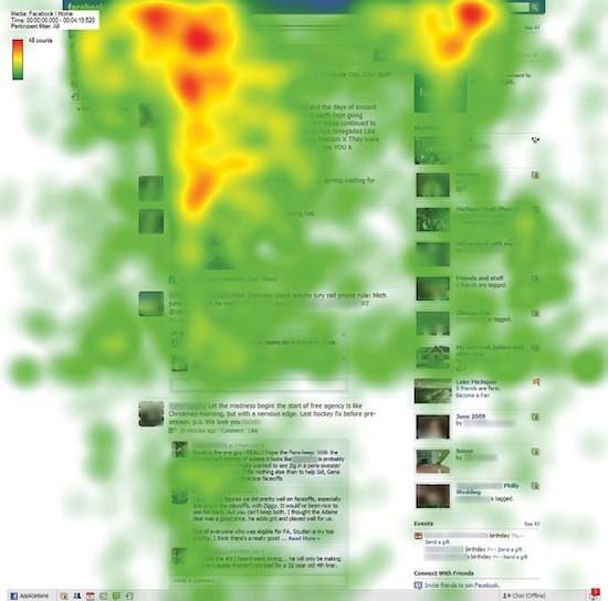 Resultado de eye-tracking del interfaz de Facebook en 2009