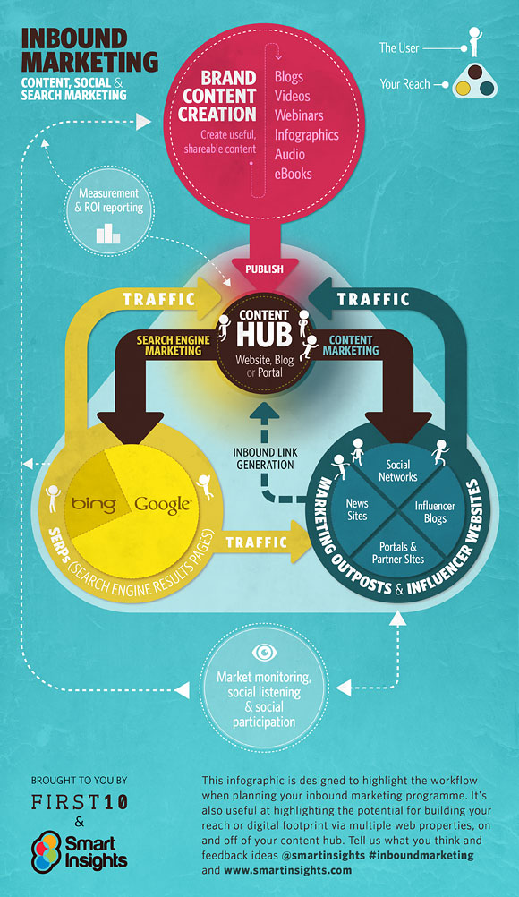 Inbound Marketing vs Brand Content