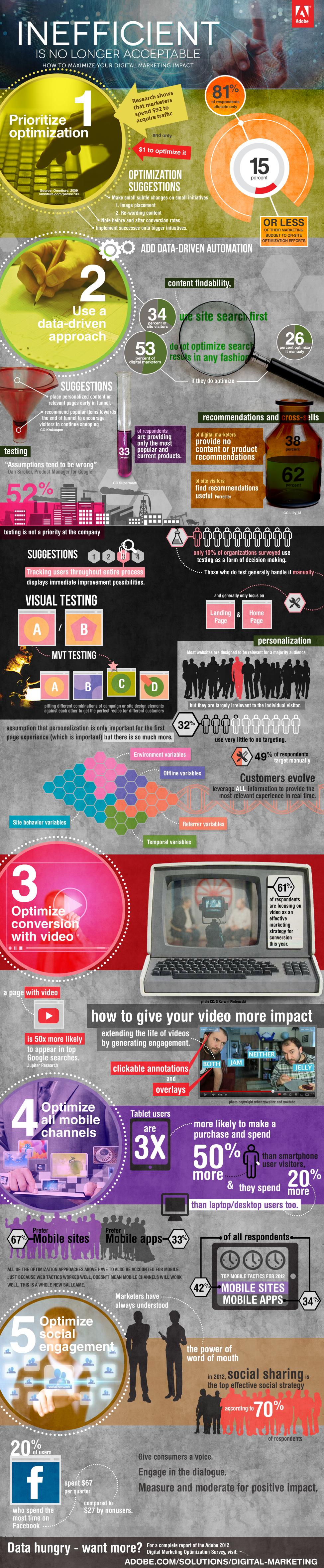 Optimización de una estrategia de Marketing online