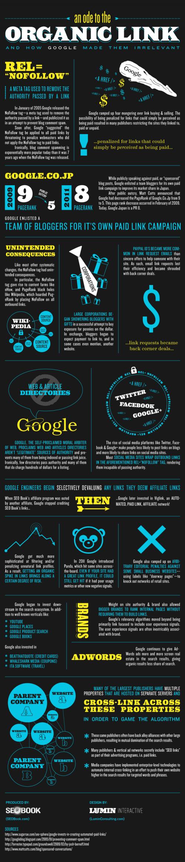 ¿El fin de los enlaces orgánicos en Google?
