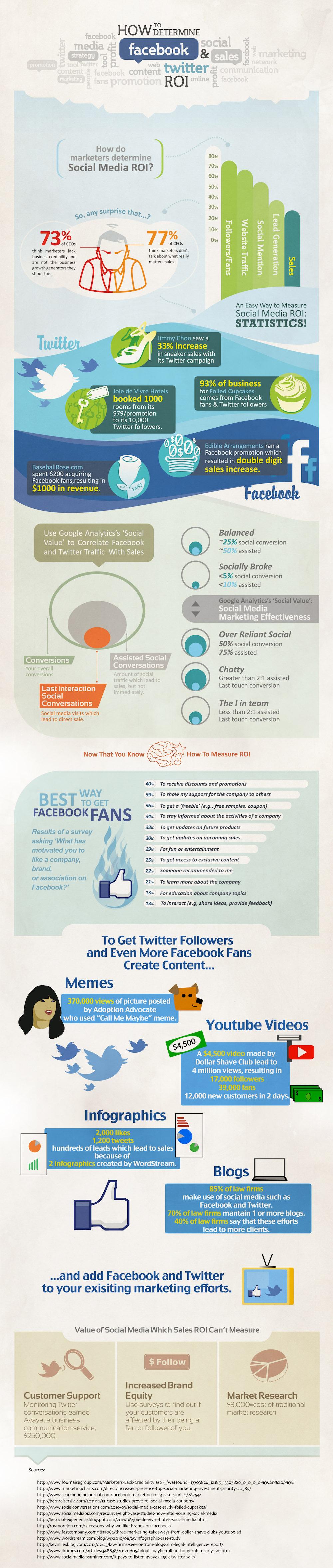 ROI de Facebook y Twitter