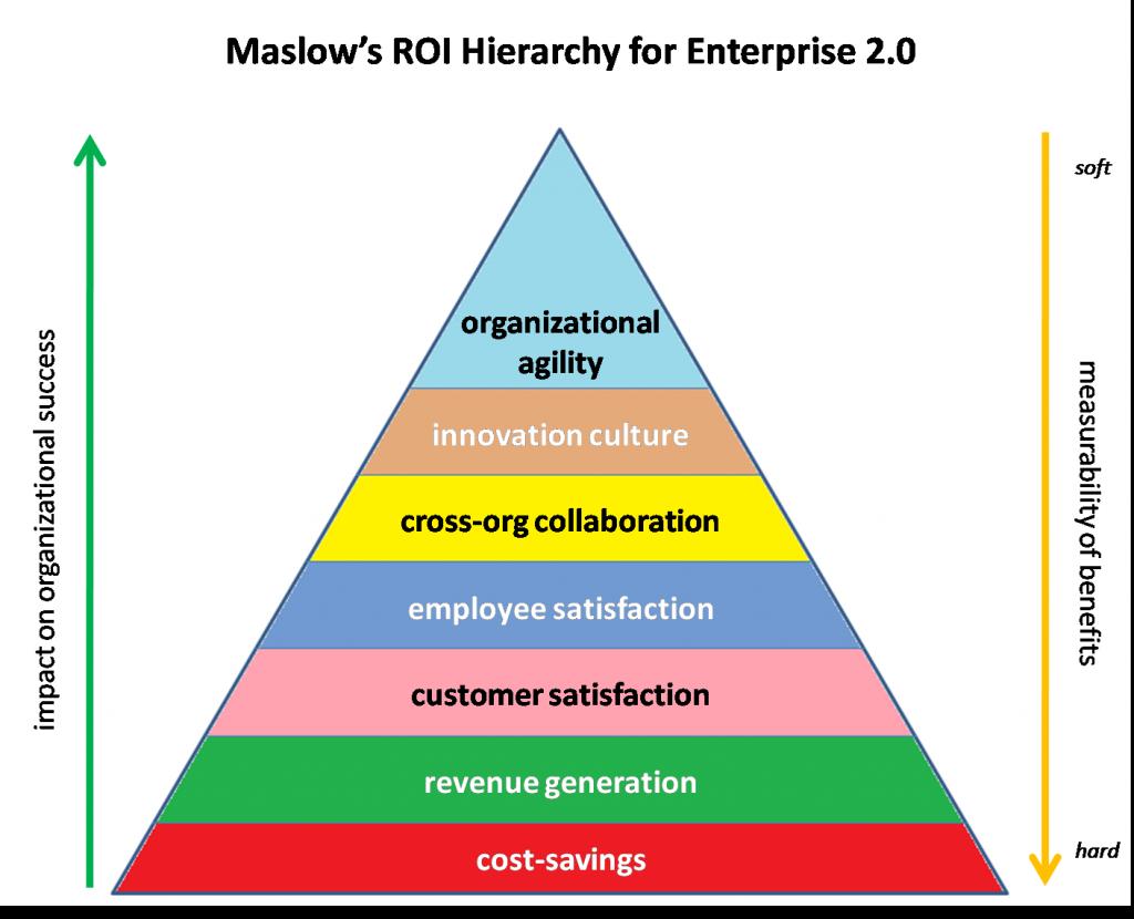 La pirámide de Maslow en las empresas 2.0