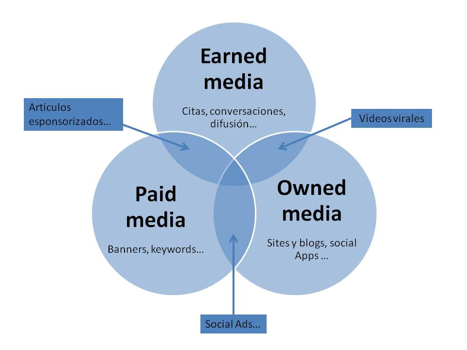 Owned, Paid o Earned 2005-2010
