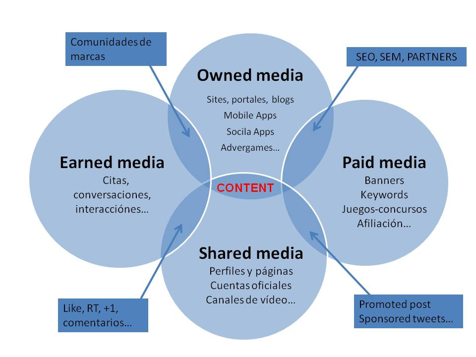 Owned, Paid y Earned media