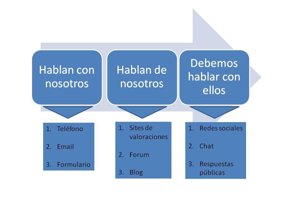 Evolución relación CRM y clientes