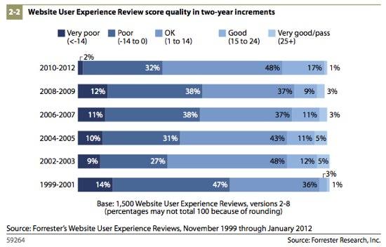 Evolución de la experiencia de usuario web