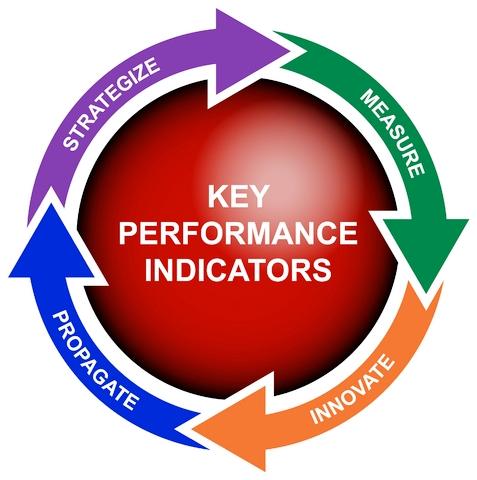 La importancia de las KPI's