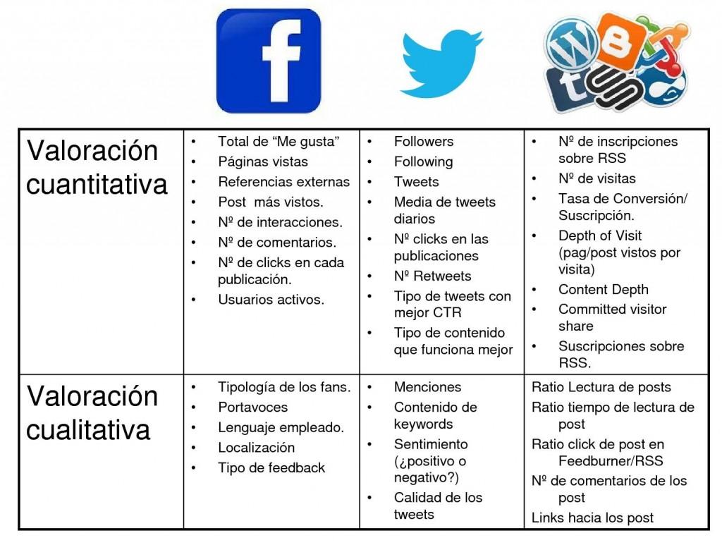 Medición cualitativa y cuantitativa social media