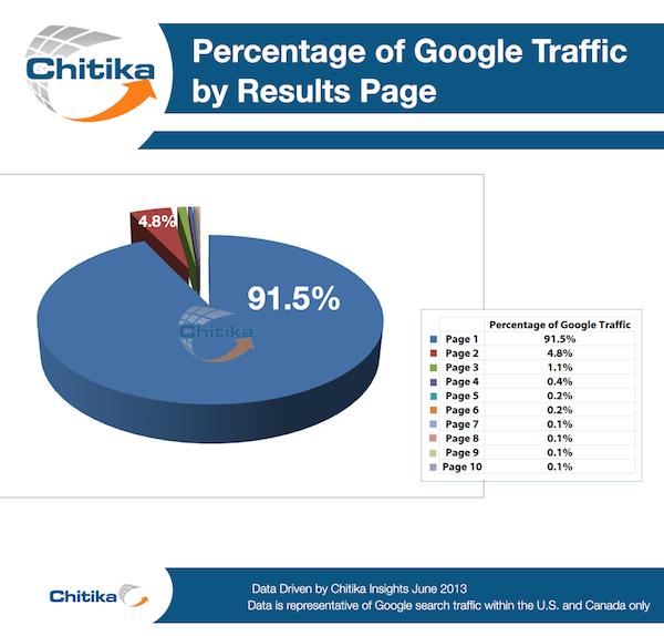 La primera página de resultados recibe el 91,5% del total del tráfico.