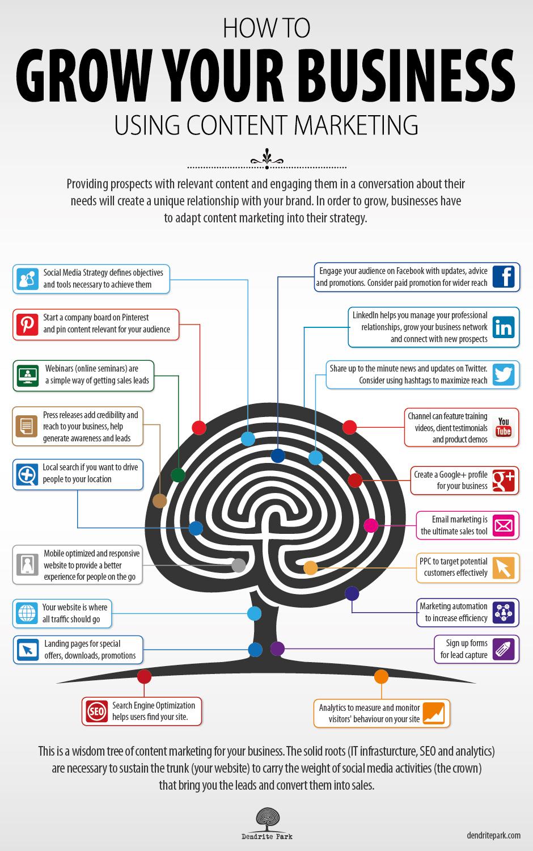 Consejos de Content Marketing para mejorar tu negocio online
