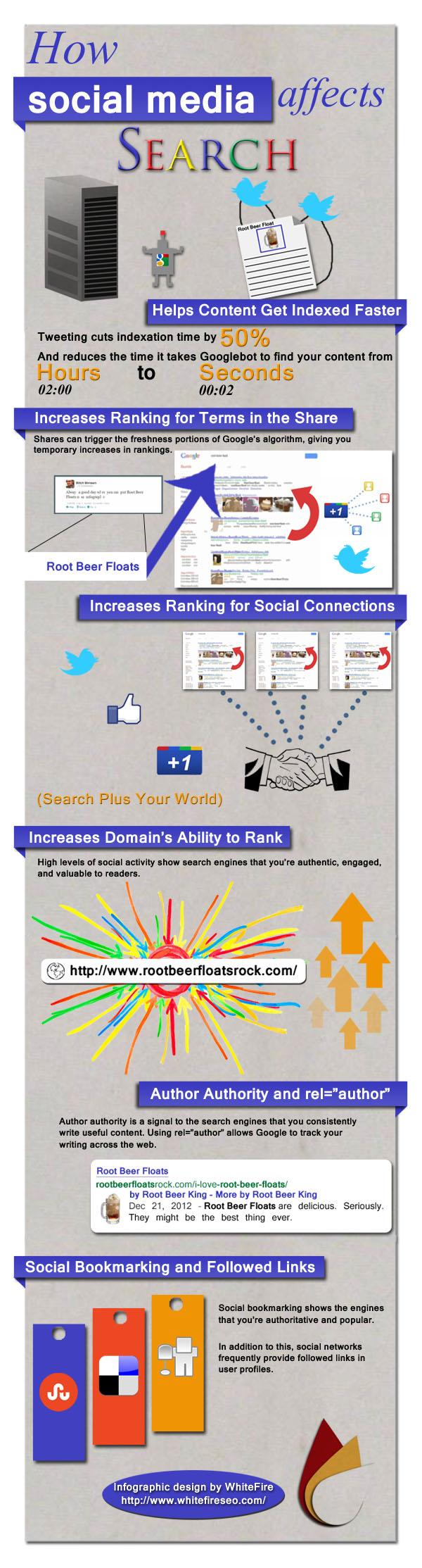 Como afecta el social media al SEO