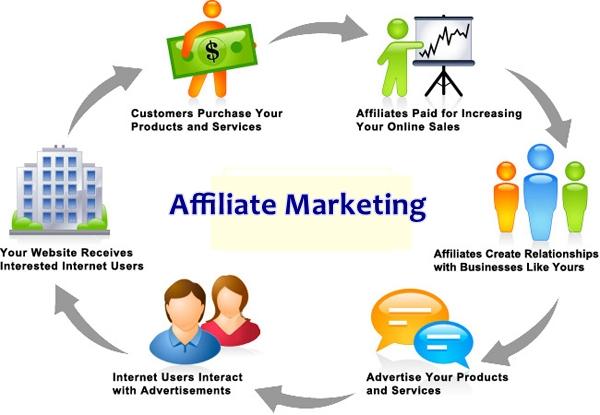 El Marketing de Afiliación no es para todos ...