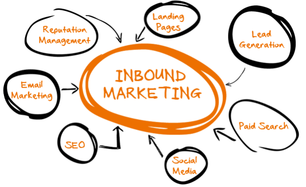 Inbound Marketing, el consumidor el nuevo medio donde invertir