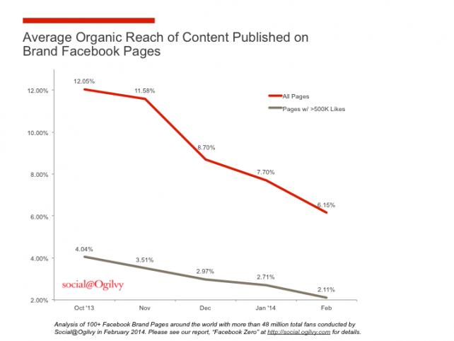 El social media no es el dorado 1