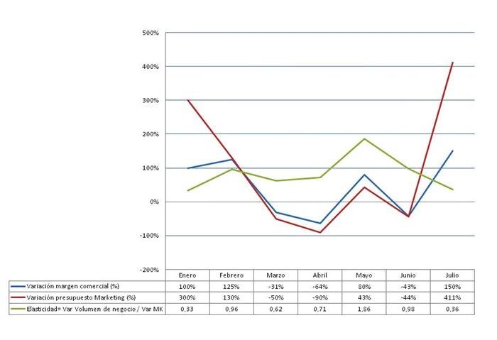 Elasticidad variación marketing variación margen comercial