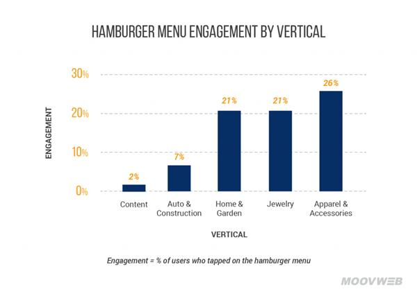 Engagement menú hamburguesa según sector actividad