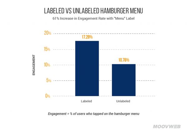 Poner la etiqueta menú mejora engagement menú hamburguesa