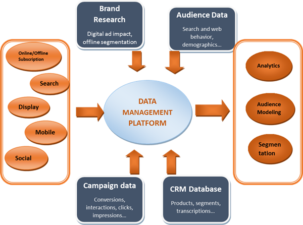 Que es DMP, data management platform