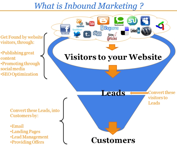El SEO es parte del Inbound Marketing