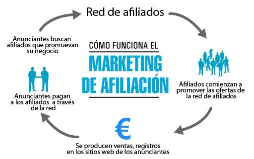 Como funciona el Affiliate Marketing