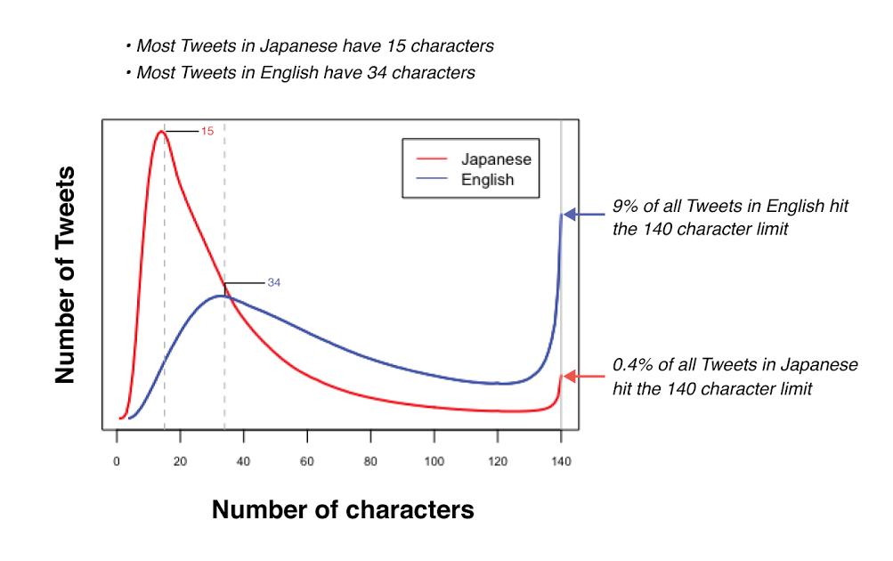 Estadística Twitter caracteres tweet