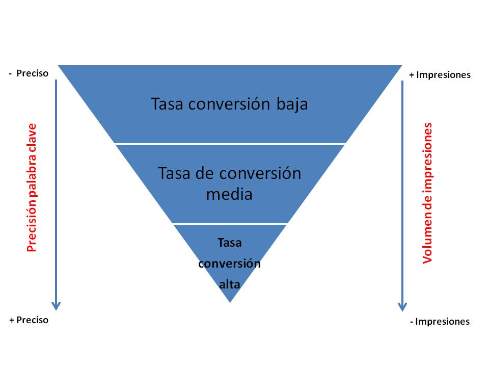 Adwords, concordancia keywords vs conversion