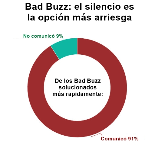 Bad buzz, no guardar silencio