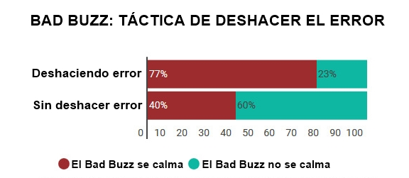 bad buzz, deshacer el error