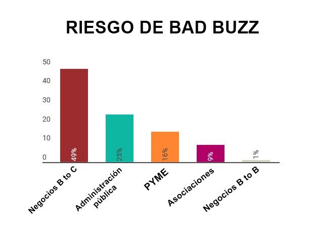 bad buzz, empresas más expuestas