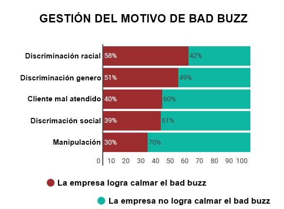bad buzz, la acusación de manipulación es la más dificil de gestionar