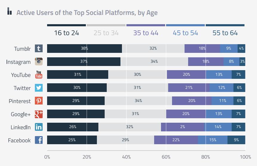 Uso de redes sociales segun la edad