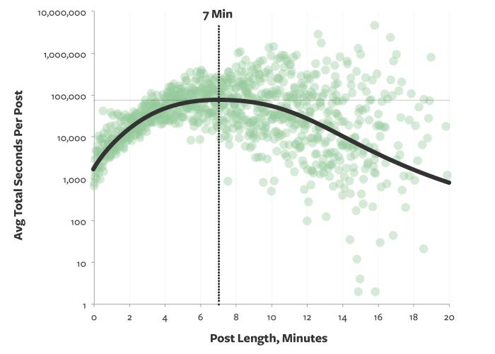 Tiempo ideal de lectura de un artículo de blog es de 7 minutos, 1600 palabras