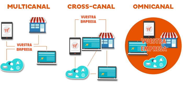 Multicanal, cross canal y omnicanal
