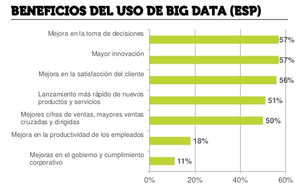 Beneficios del Big Data