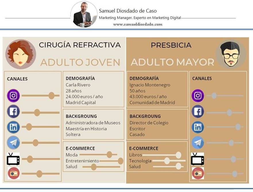 Buyer Persona Plan de Marketing