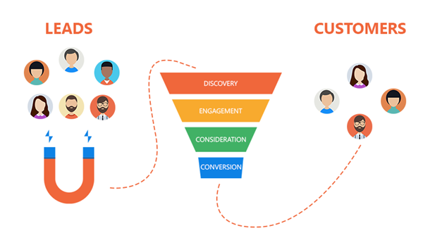 marketing-automation conversion funnel