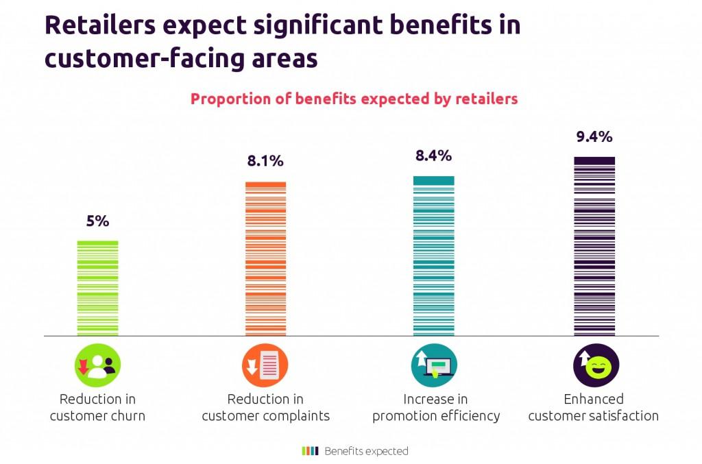 Beneficios para el retail de aplicar la inteligencia artificial a la atención al cliente
