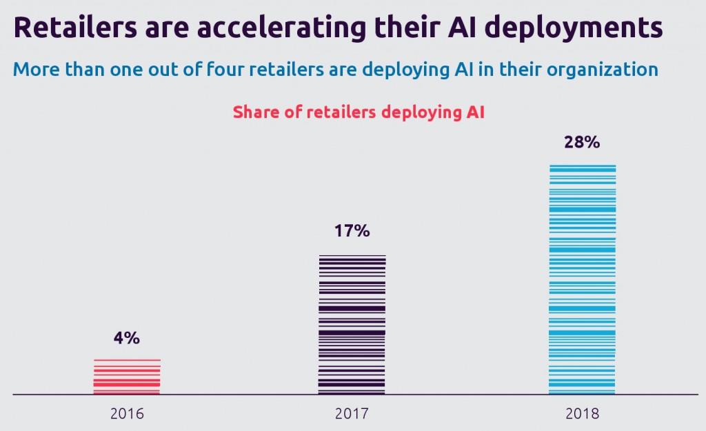 El RETAIL esta acelerando la implentación de la inteligencia artificial